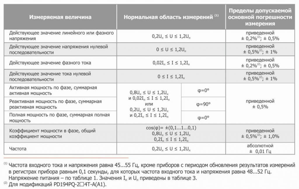 PD194PQ_pogreshnosti_izm_ch.jpg